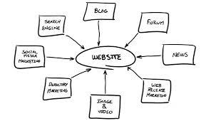 Dental-website-planning